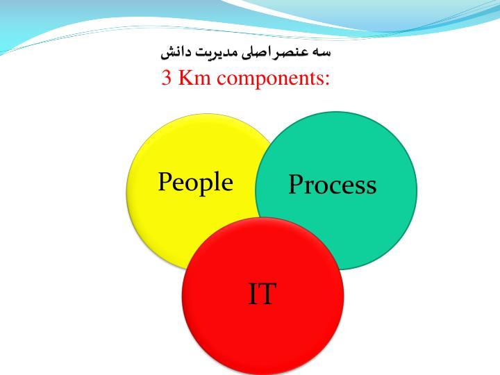 سه عنصر اصلی مدیریت دانش