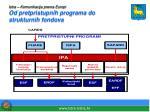 istra komunikacija prema europi od pretpristupnih programa do strukturnih fondova