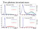 two photons invariant mass