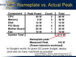nameplate vs actual peak