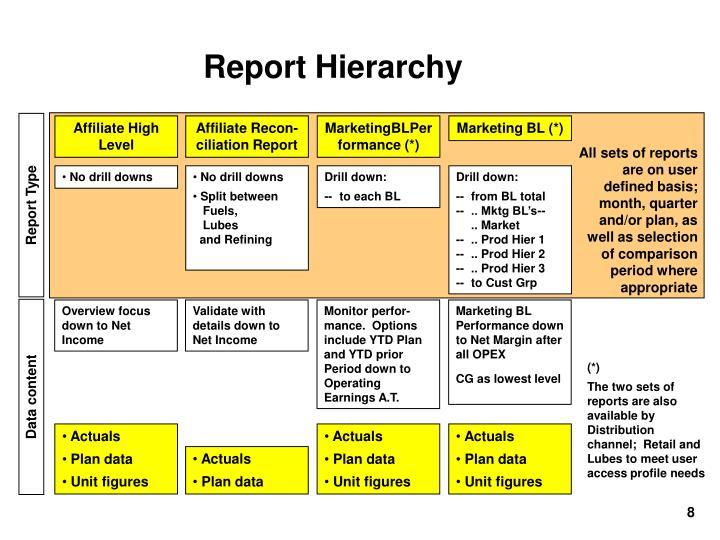 Report Hierarchy