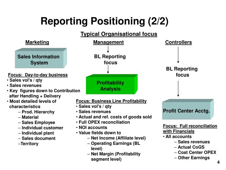 Reporting Positioning (2/2)