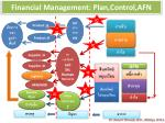 financial management plan control afn