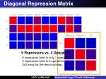 diagonal repression matrix