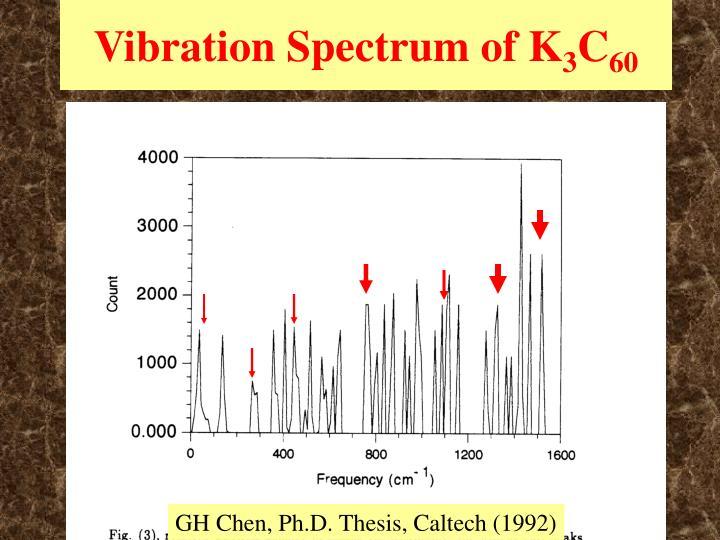 Vibration Spectrum of K