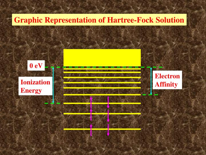 Graphic Representation of Hartree-Fock Solution