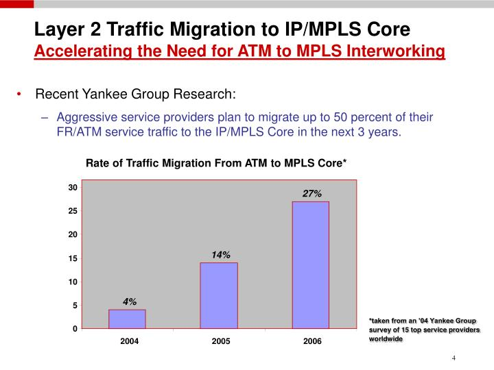 Layer 2 Traffic Migration to IP/MPLS Core