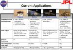 current applications