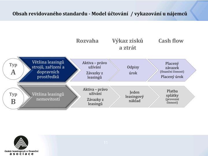 Obsah revidovaného standardu - Model účtování  / vykazování u nájemců