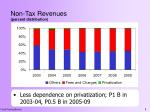 non tax revenues percent distribution