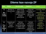 dileme faze razvoja zp1
