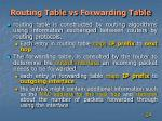 routing table vs forwarding table1