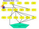 resource flow hrsa