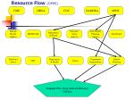 resource flow ophs