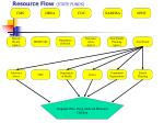 resource flow state funds