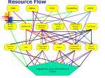 resource flow1