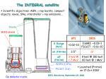 the integral satellite