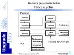 besturen projectactiviteiten procescyclus