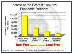 income of the poorest 10 and economic freedom