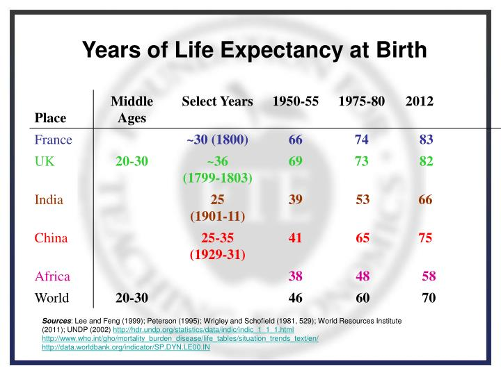 Years of Life Expectancy at Birth