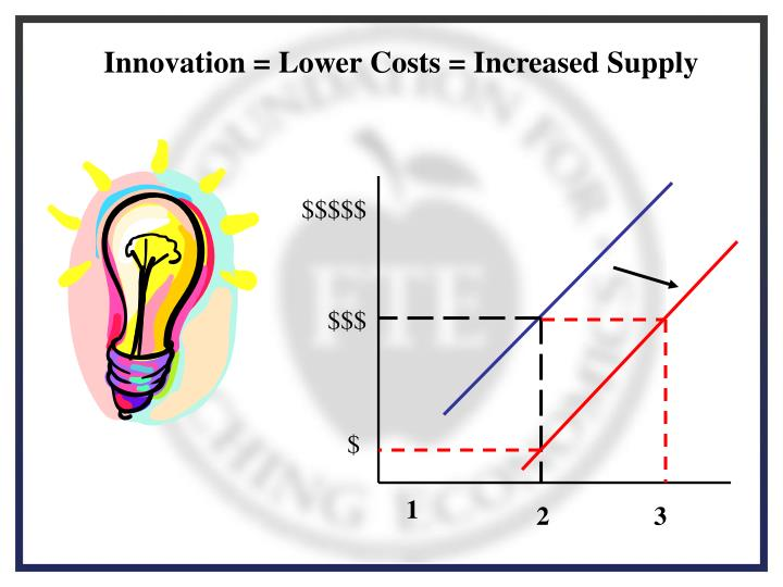 Innovation = Lower Costs = Increased Supply