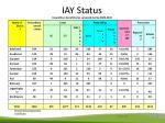 iay status