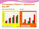 circulatory failure admission sys bp