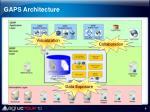 gaps architecture