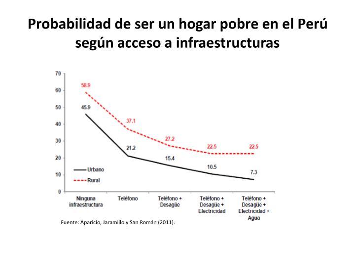 Probabilidad de ser un hogar pobre en el Perú según acceso a infraestructuras