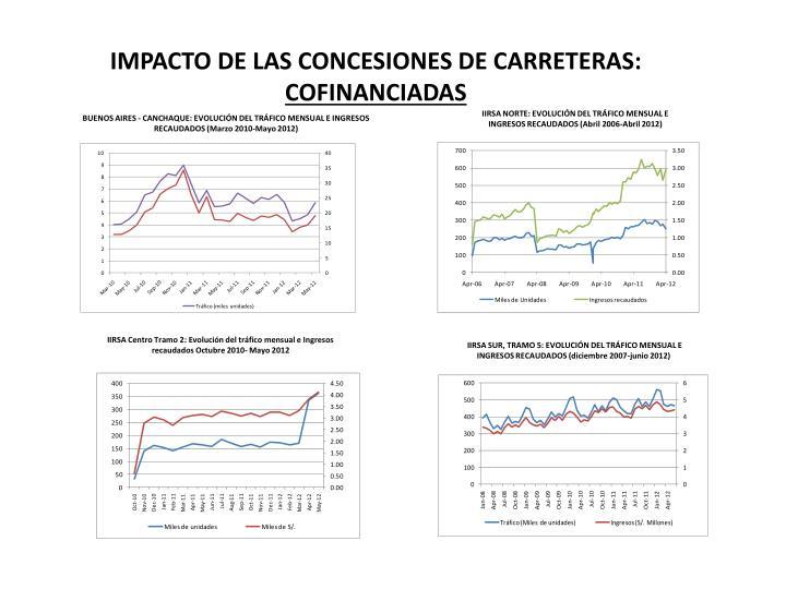 IMPACTO DE LAS CONCESIONES DE CARRETERAS: