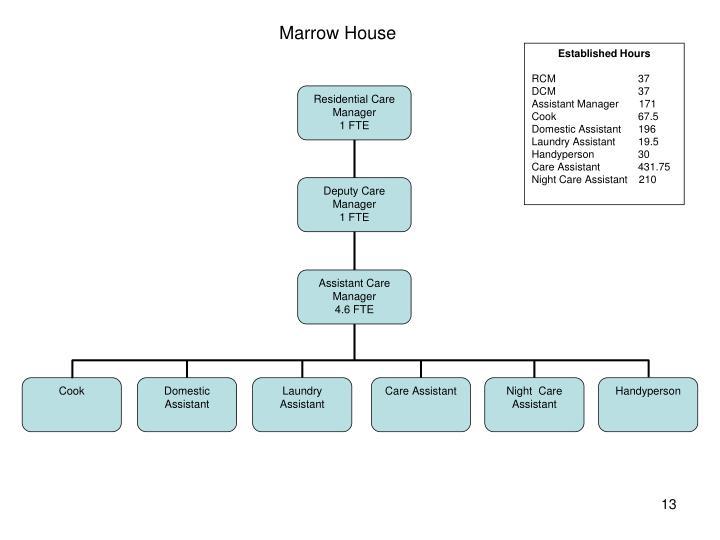 Marrow House