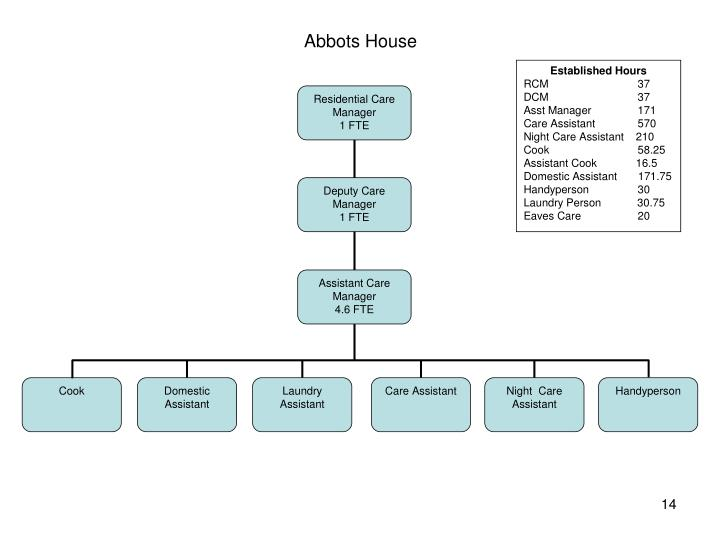 Abbots House