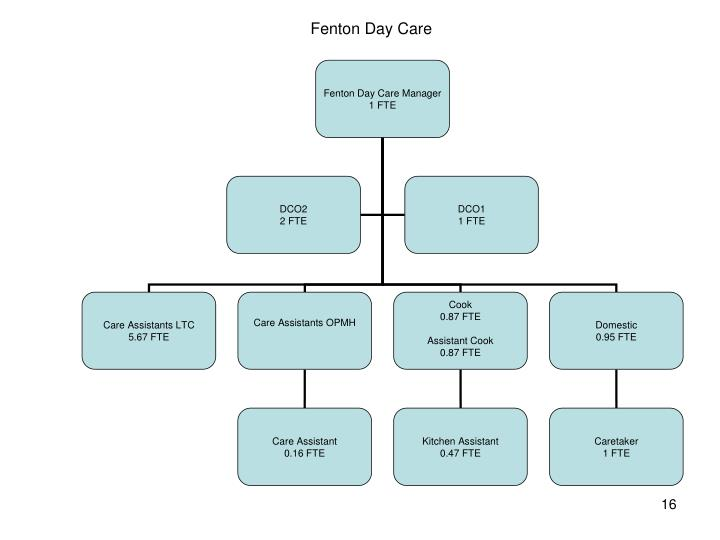 Fenton Day Care Manager