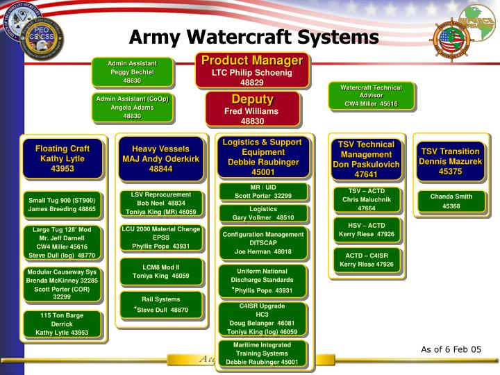 Army Watercraft Systems