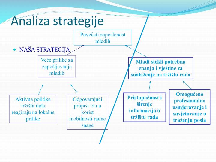 Analiza strategije