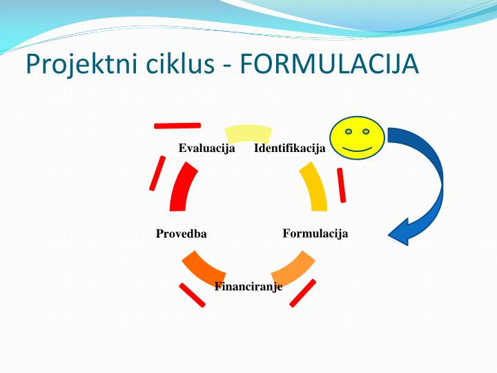 Projektni ciklus - FORMULACIJA