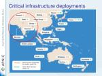 critical infrastructure deployments