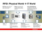 rfid physical world it world