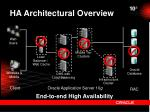 ha architectural overview