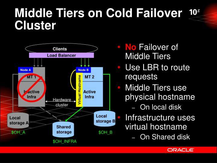 Middle Tiers on Cold Failover Cluster
