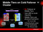 middle tiers on cold failover cluster1