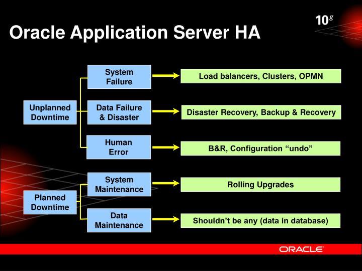 Oracle Application Server HA