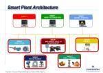 smart plant architecture