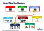smart plant architecture1