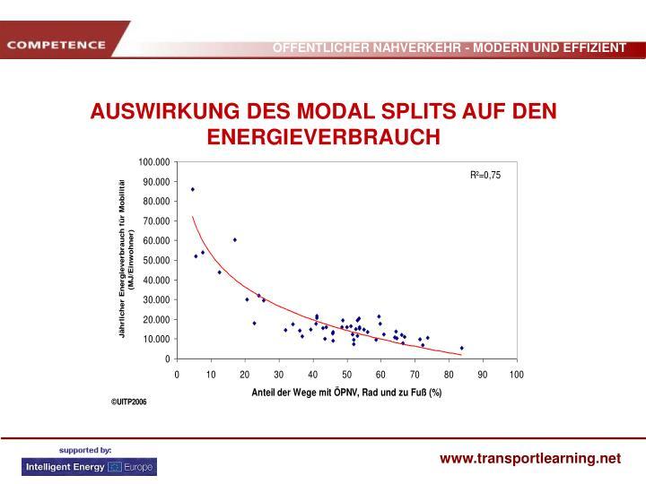AUSWIRKUNG DES MODAL SPLITS AUF DEN ENERGIEVERBRAUCH