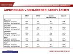 auswirkung vorhandener parkfl chen