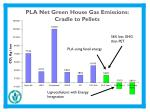 pla net green house gas emissions cradle to pellets