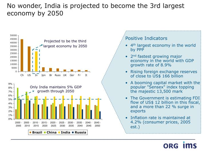 no wonder india is projected to become the 3rd largest economy by 2050 n.