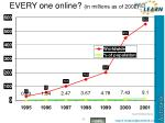 every one online in millions as of 2002