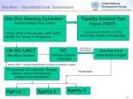 viet nam one plan2 fund governance